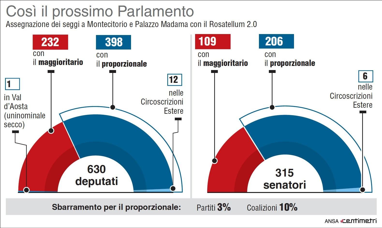Come sar il prossimo parlamento articoli in arrivo il for Composizione parlamento